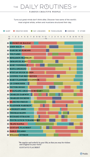 Infographic showing creative routines